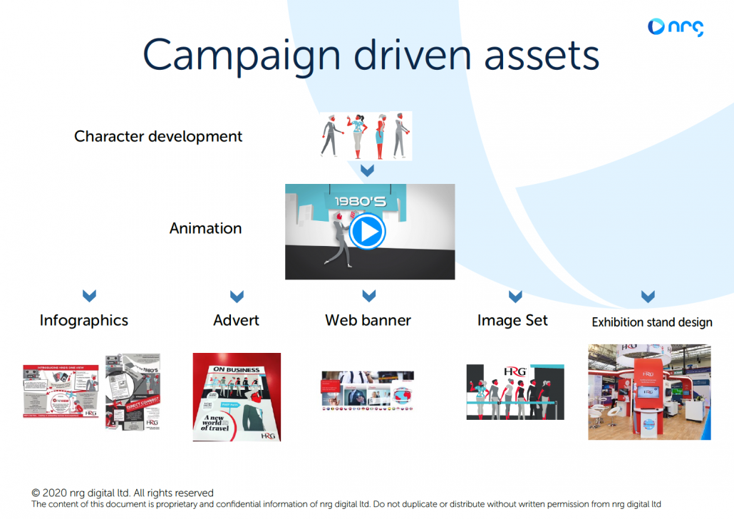 image of the campaign assets we produced for HRG